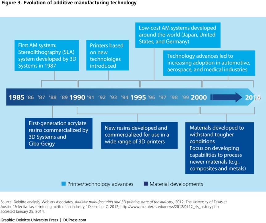 Brief history of 3DPrinting